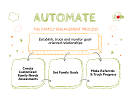 3 Steps to Automate the Family Engagement Process